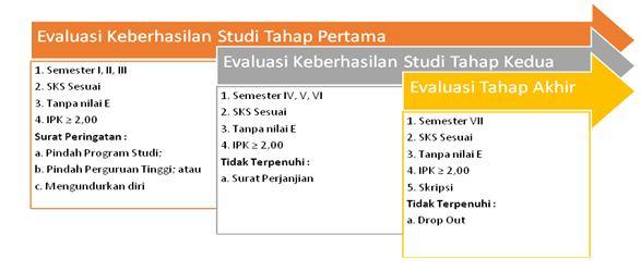Evaluasi Belajar Mahasiswa